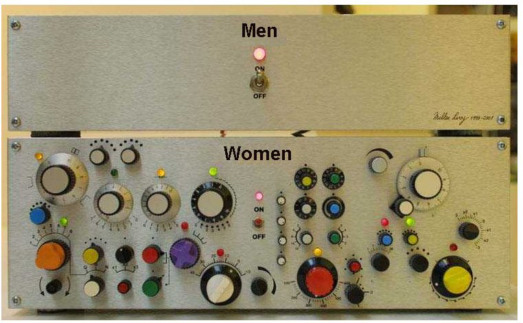 Men vs. Women: Controls