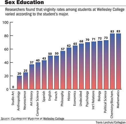 Virginy rates vs. subject