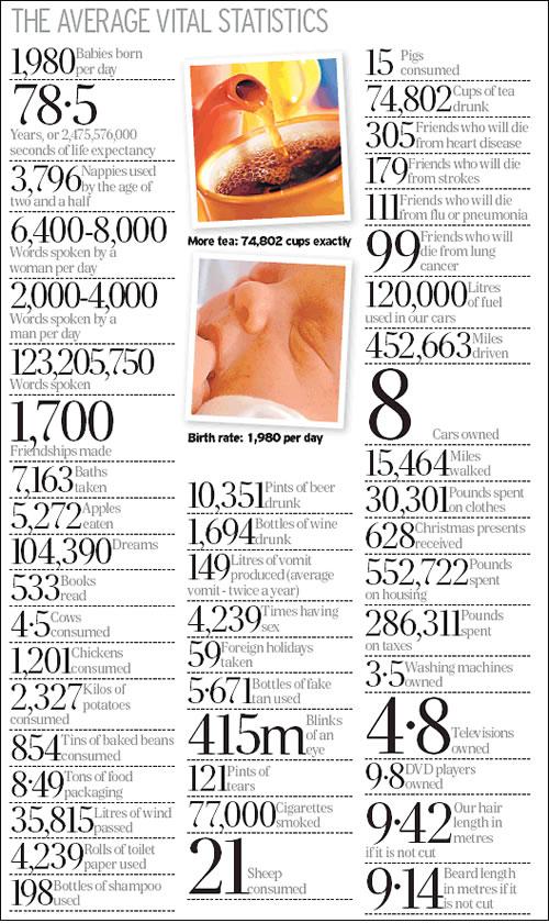 Average vital stats