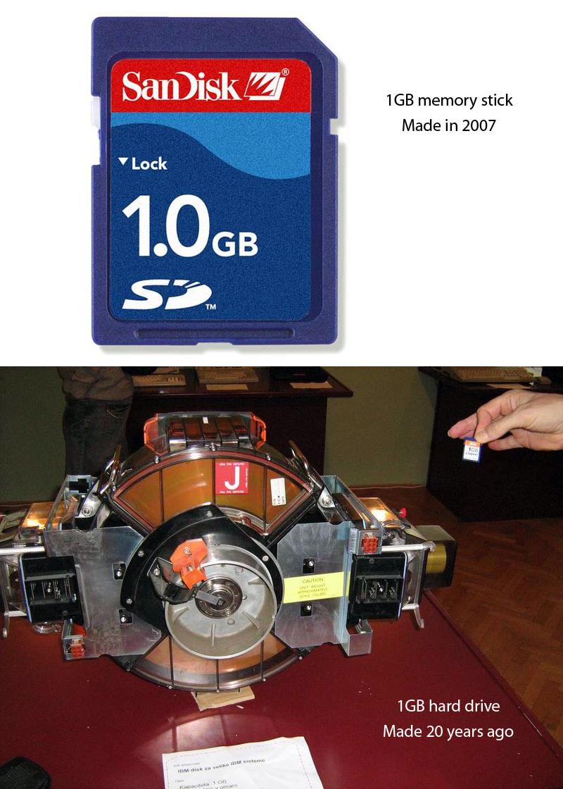Time Machine: Storage capacity