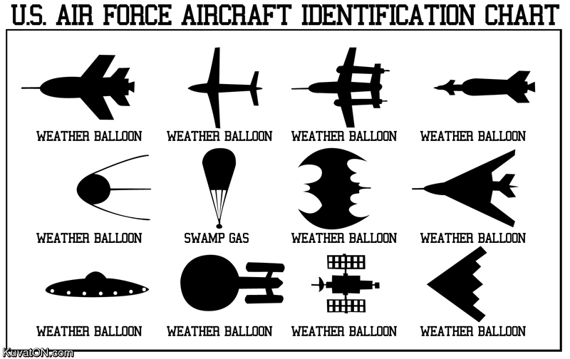 US air force identification chart