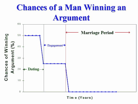 Funny Science Dept: Chances of Man Winning an Argument