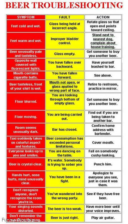 Beer Troubleshooting